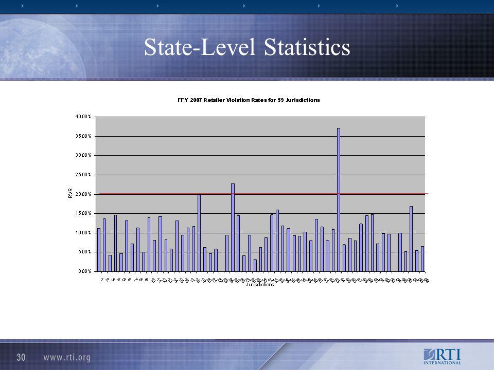 30 State-Level Statistics