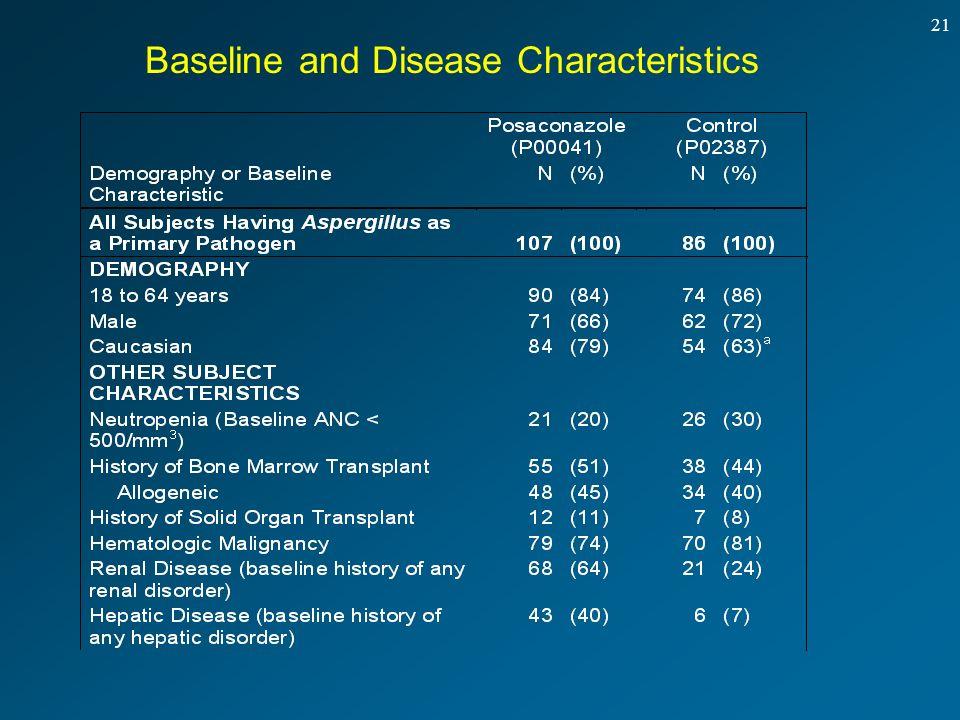 21 Baseline and Disease Characteristics