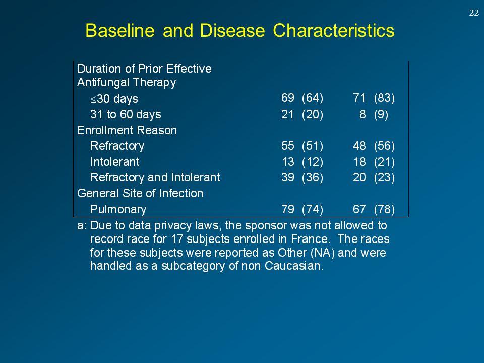 22 Baseline and Disease Characteristics