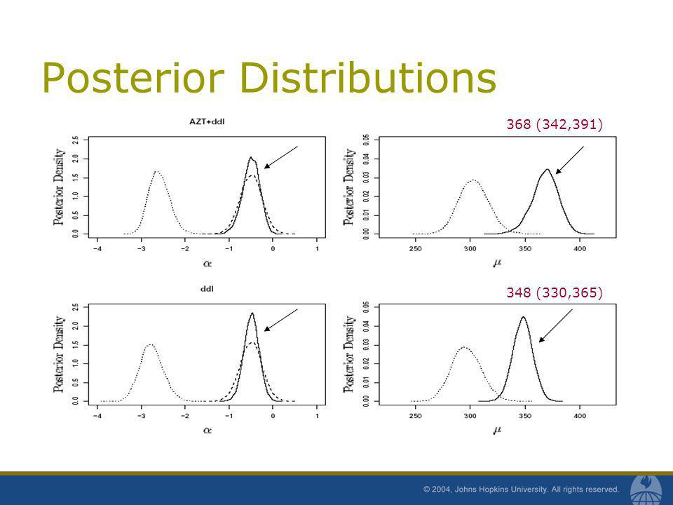 Posterior Distributions 368 (342,391) 348 (330,365)