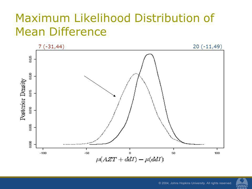 Maximum Likelihood Distribution of Mean Difference 20 (-11,49)7 (-31,44)