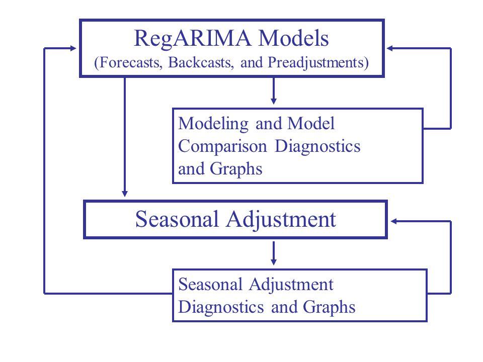 Seasonal Adjustment RegARIMA Models (Forecasts, Backcasts, and Preadjustments) Modeling and Model Comparison Diagnostics and Graphs Seasonal Adjustmen