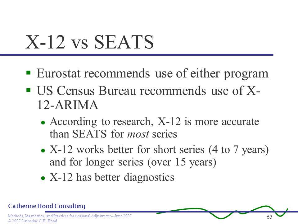 © 2007 Catherine C.H. Hood Methods, Diagnostics, and Practices for Seasonal Adjustment---June 2007 Catherine Hood Consulting 63 X-12 vs SEATS Eurostat