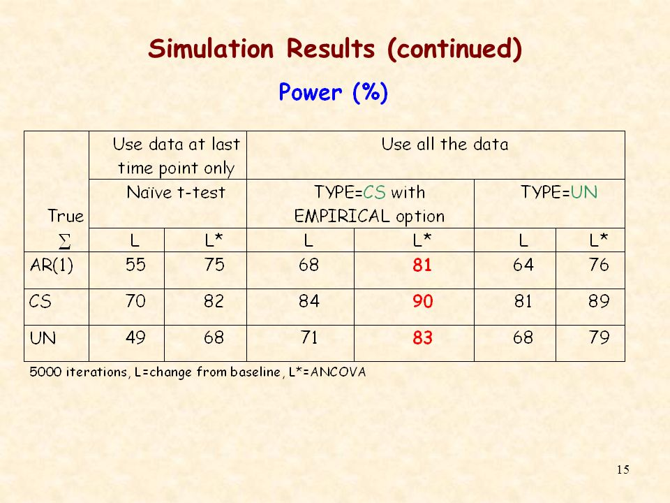 15 Simulation Results (continued)