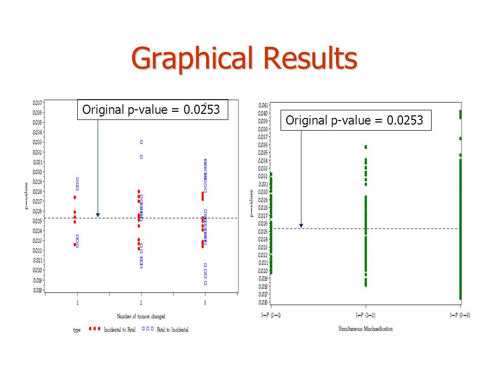 Graphical Results Original p-value =