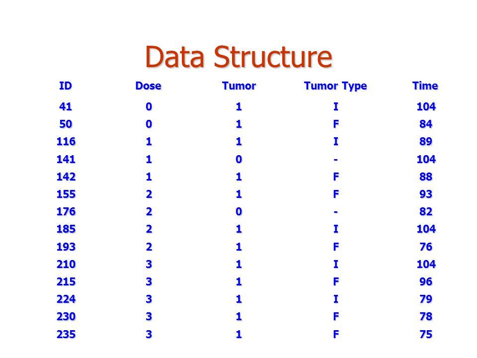 Data Structure IDDoseTumor Tumor Type Time 4101I104 5001F84 11611I89 14110-104 14211F88 15521F93 17620-82 18521I104 19321F76 21031I104 21531F96 22431I79 23031F78 23531F75