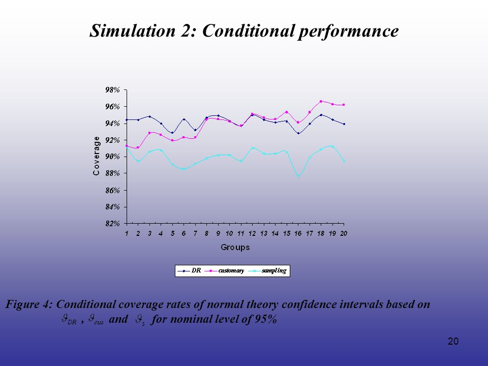 20 Simulation 2: Conditional performance Figure 4: Conditional coverage rates of normal theory confidence intervals based on, and for nominal level of