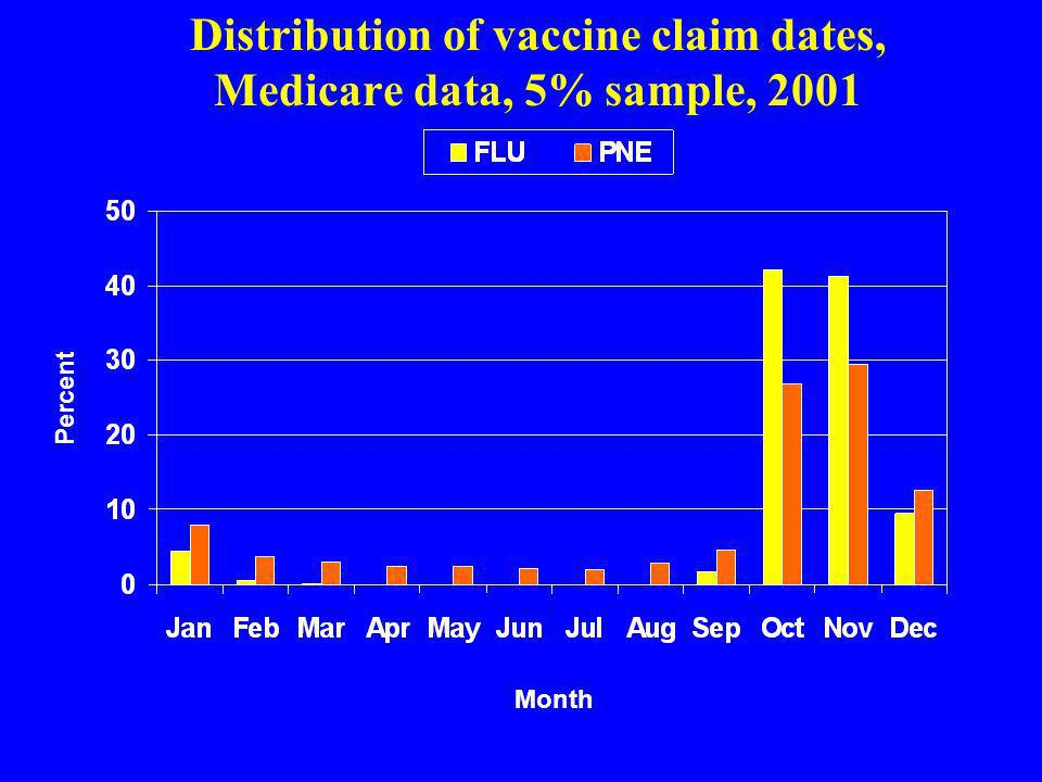 Distribution of vaccine claim dates, Medicare data, 5% sample, 2001 Percent Month
