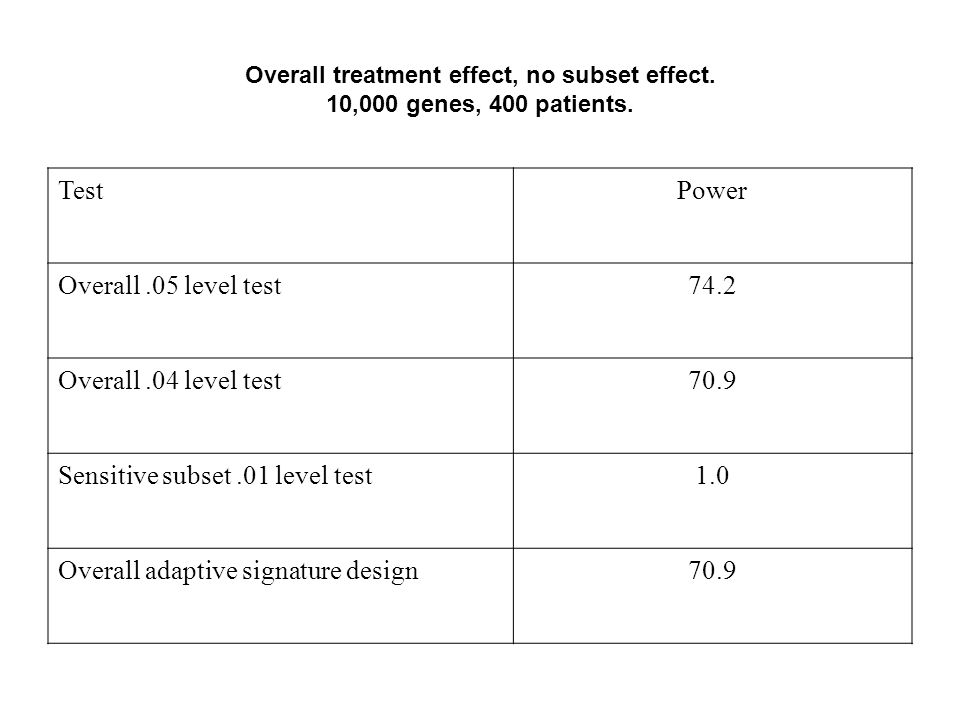 Overall treatment effect, no subset effect. 10,000 genes, 400 patients. TestPower Overall.05 level test74.2 Overall.04 level test70.9 Sensitive subset