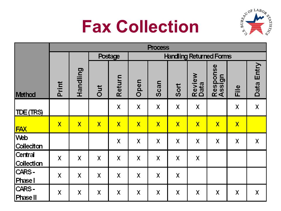 Fax Collection