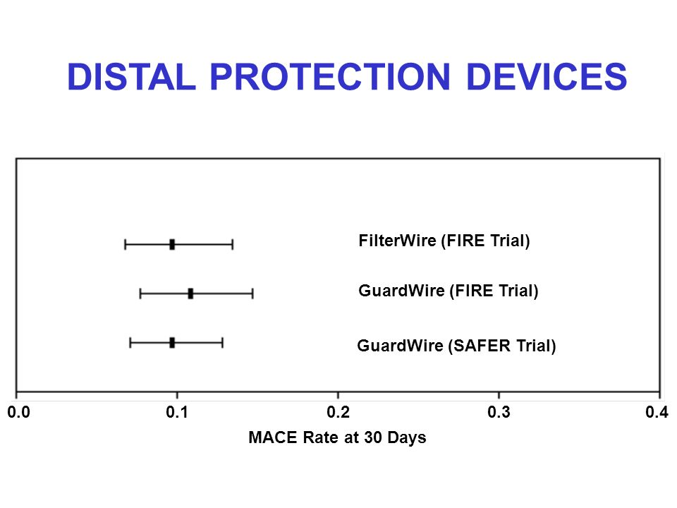 FilterWire (FIRE Trial) GuardWire (FIRE Trial) GuardWire (SAFER Trial) 0.00.10.20.30.4 MACE Rate at 30 Days DISTAL PROTECTION DEVICES