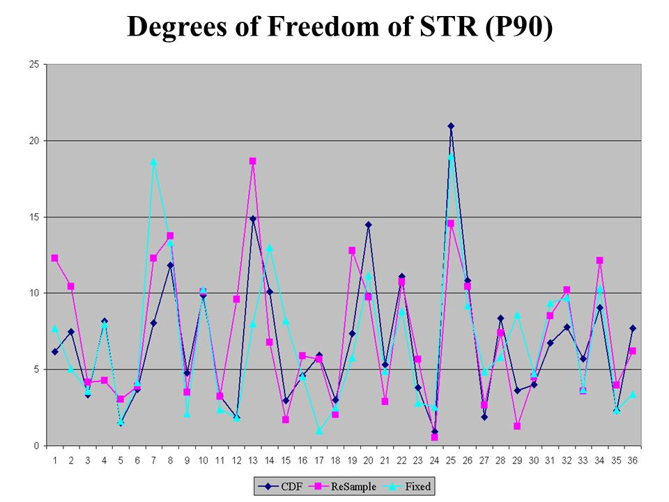Degrees of Freedom of STR (P90)