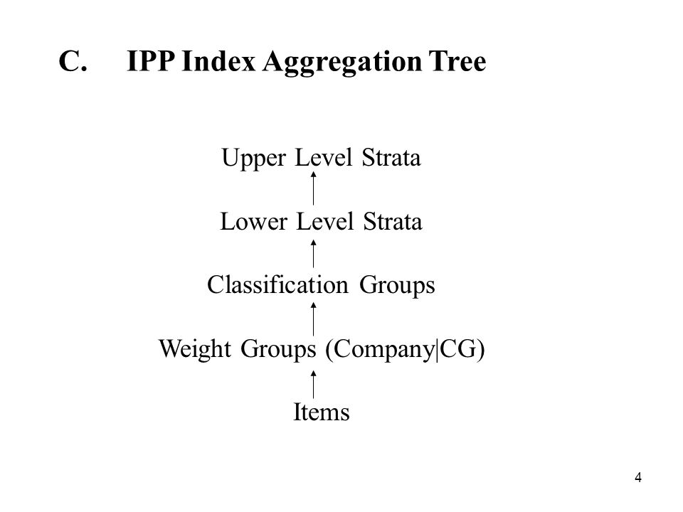 4 C.IPP Index Aggregation Tree Upper Level Strata Lower Level Strata Classification Groups Weight Groups (Company|CG) Items