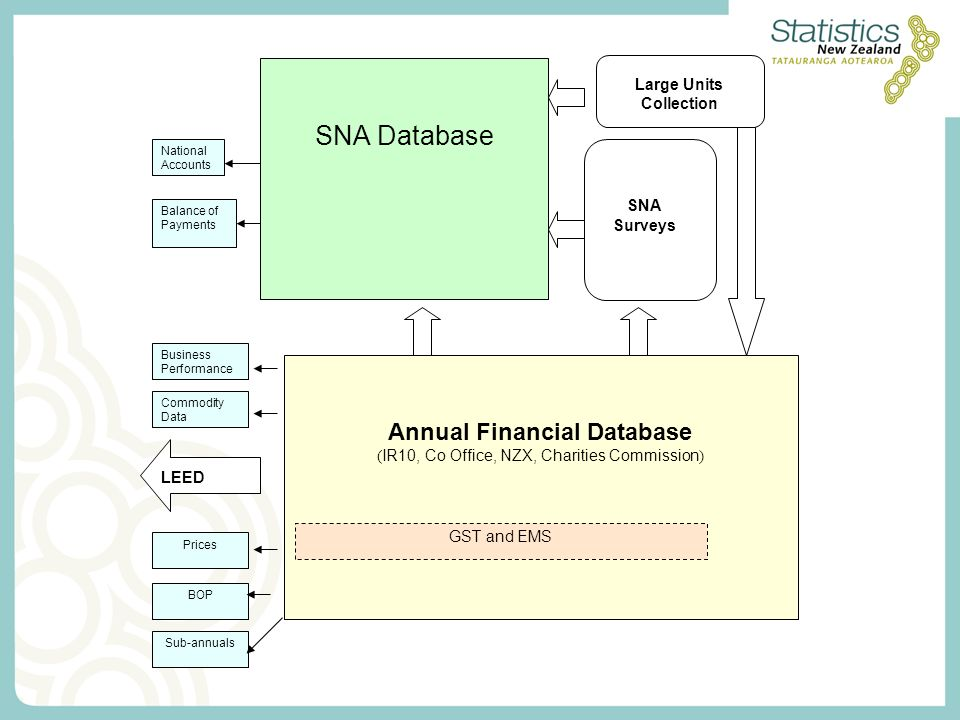 SNA Database SNA Surveys Large Units Collection