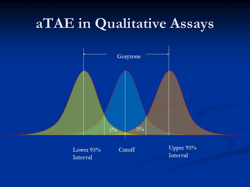 aTAE in Qualitative Assays Cutoff 5%5% 5%5% Upper 95% Interval Lower 95% Interval Grayzone