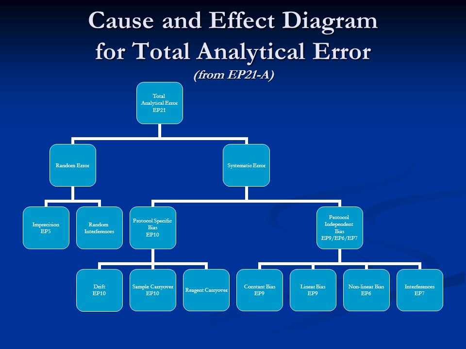 Cause and Effect Diagram for Total Analytical Error (from EP21-A) Total Analytical Error EP21 Random Error Imprecision EP5 Random Interferences System