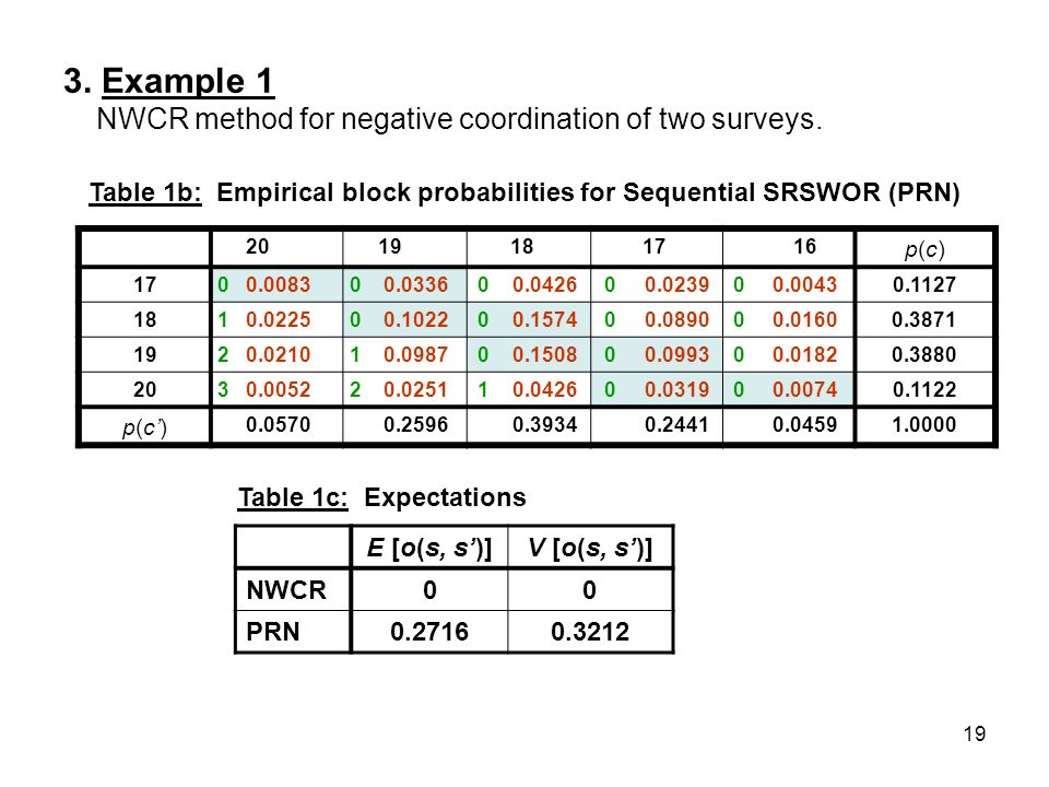 19 3. Example 1 NWCR method for negative coordination of two surveys. 2019181716 p(c)p(c) 1700.008300.033600.042600.023900.00430.1127 1810.022500.1022