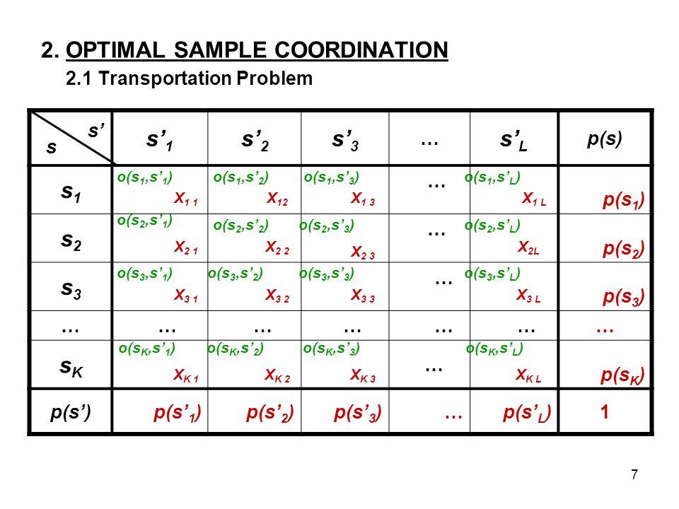7 2. OPTIMAL SAMPLE COORDINATION 2.1 Transportation Problem s1s1 s2s2 s3s3 … sLsL p(s) s1s1 … p(s 1 ) s2s2 … p(s 2 ) s3s3 … p(s 3 ) … …………… … sKsK … p