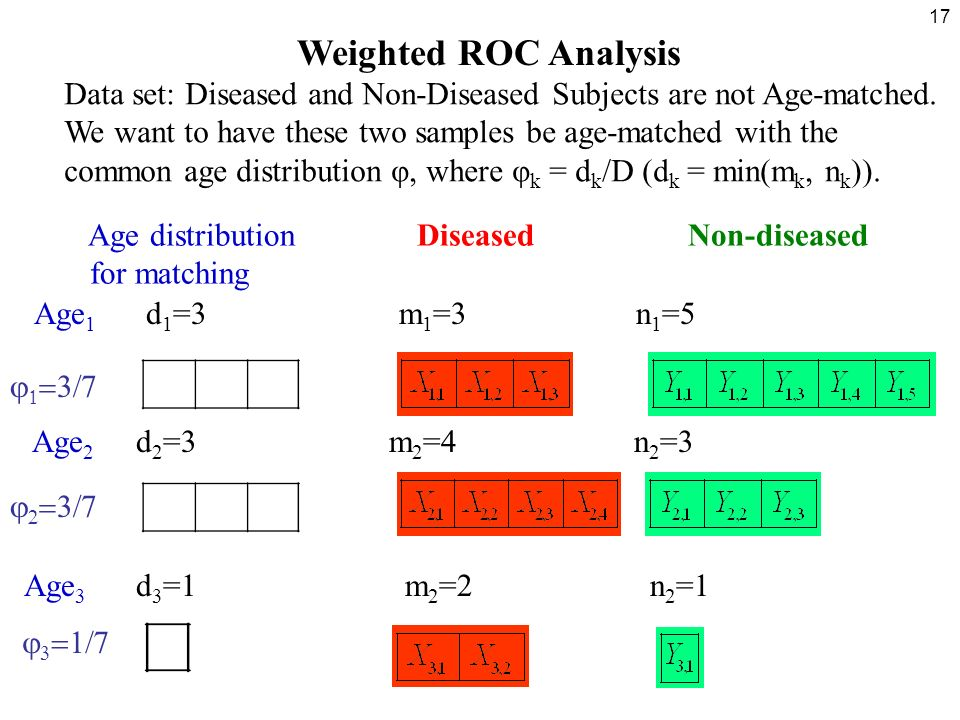 17 Weighted ROC Analysis Data set: Diseased and Non-Diseased Subjects are not Age-matched.