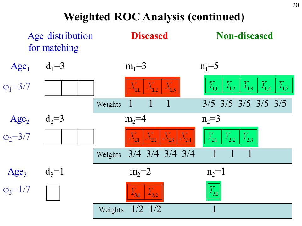 20 Weighted ROC Analysis (continued) Age distribution Diseased Non-diseased for matching Age 1 d 1 =3 m 1 =3 n 1 =5 Weights 1 1 1 3/5 3/5 3/5 3/5 3/5 Age 2 d 2 =3 m 2 =4 n 2 =3 Weights 3/4 3/4 3/4 3/4 1 1 1 Age 3 d 3 =1 m 2 =2 n 2 =1 Weights 1/2 1/2 1