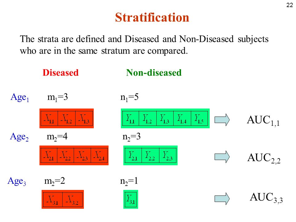 22 Stratification The strata are defined and Diseased and Non-Diseased subjects who are in the same stratum are compared.