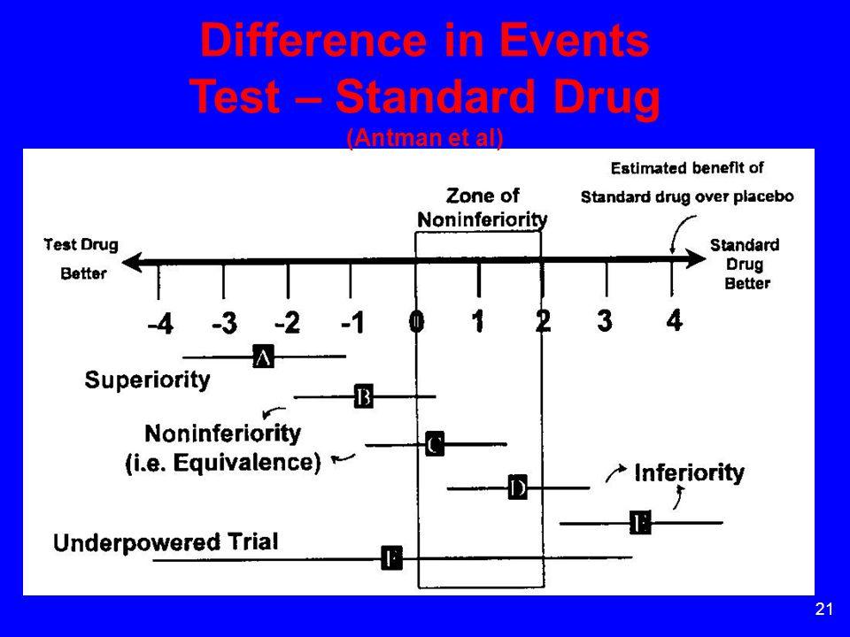 21 Difference in Events Test – Standard Drug (Antman et al)