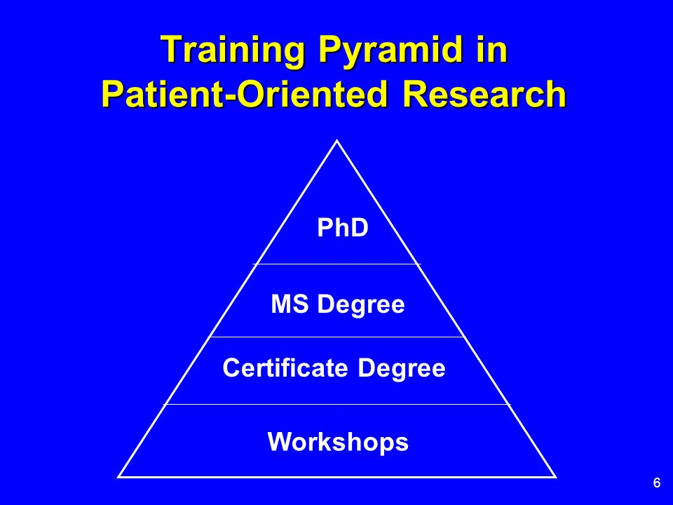 6 Training Pyramid in Patient-Oriented Research PhD MS Degree Certificate Degree Workshops
