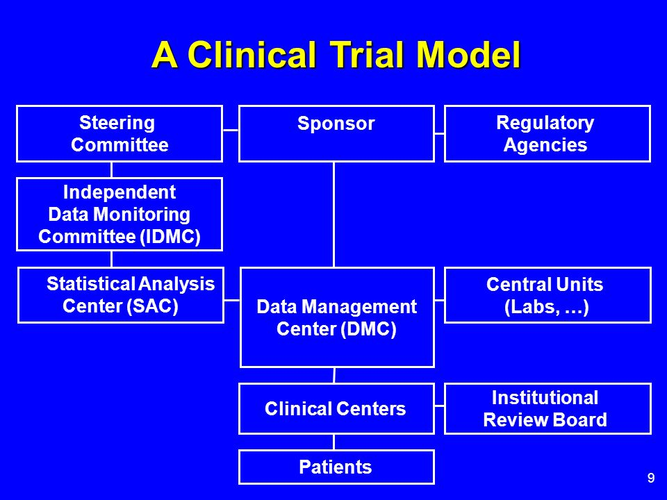 9 Central Units (Labs, …) Clinical Centers Patients Data Management Center (DMC) Sponsor Institutional Review Board Independent Data Monitoring Commit
