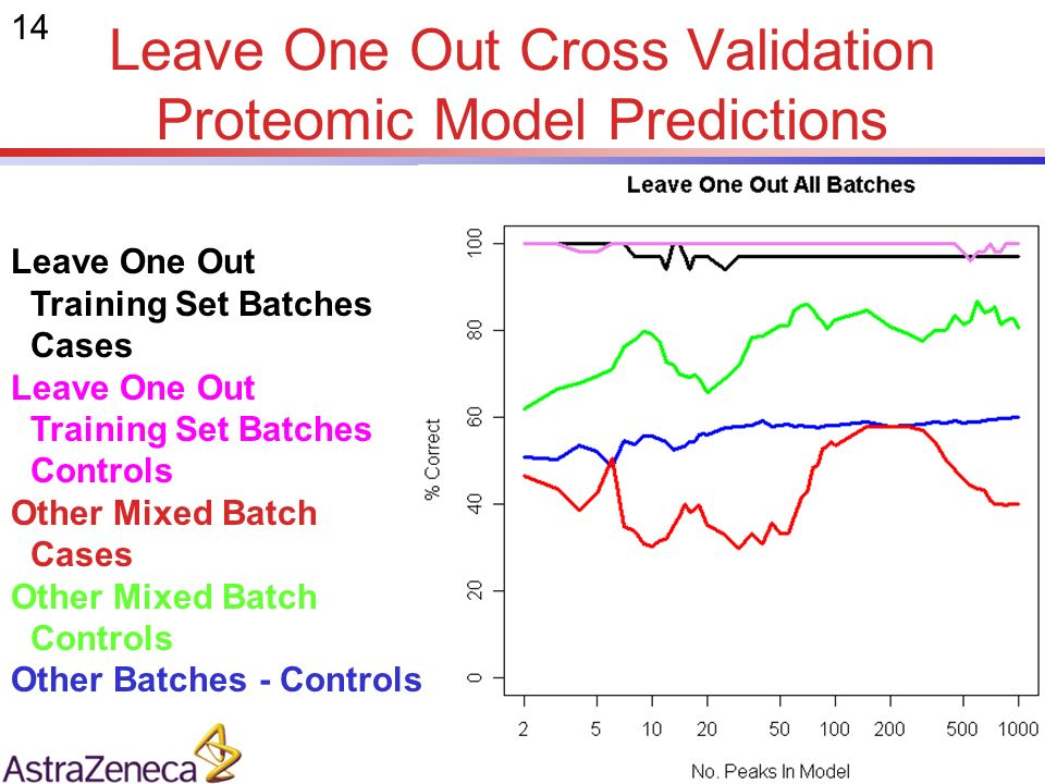 14 Leave One Out Cross Validation Proteomic Model Predictions Leave One Out Training Set Batches Cases Leave One Out Training Set Batches Controls Other Mixed Batch Cases Other Mixed Batch Controls Other Batches - Controls