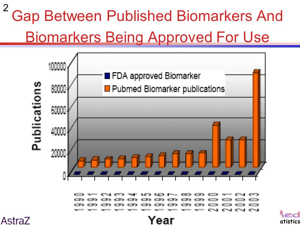 2 Gap Between Published Biomarkers And Biomarkers Being Approved For Use