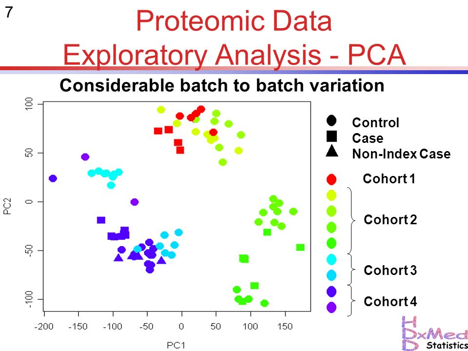7 Proteomic Data Exploratory Analysis - PCA Considerable batch to batch variation Cohort 1 Cohort 2 Cohort 3 Cohort 4 Control Case Non-Index Case