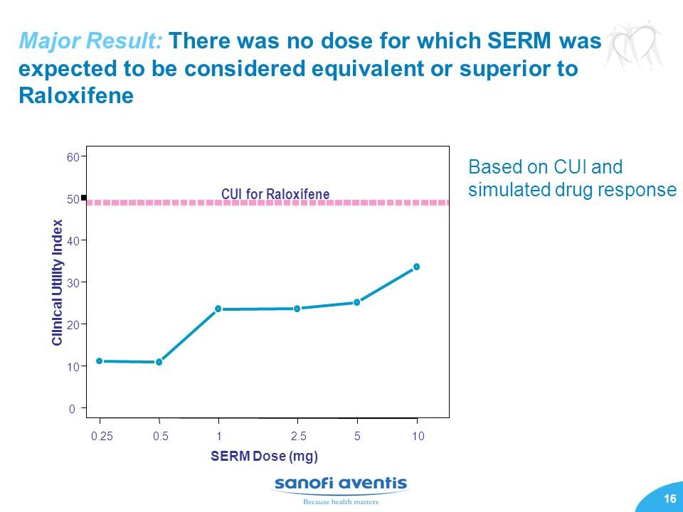 16 Major Result: There was no dose for which SERM was expected to be considered equivalent or superior to Raloxifene Based on CUI and simulated drug r