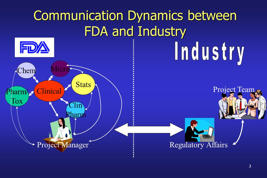 3 Communication Dynamics between FDA and Industry Project Manager Clinical Stats Micro Clin Pharm Chem Pharm/ Tox Regulatory Affairs Project Team