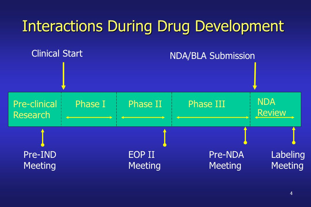 4 Interactions During Drug Development Pre-clinical Research Phase IIPhase III Clinical Start NDA/BLA Submission Phase I Pre-IND Meeting EOP II Meetin