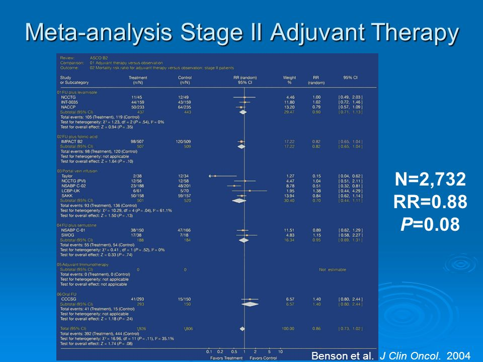 Meta-analysis Stage II Adjuvant Therapy Benson et al. J Clin Oncol. 2004 N=2,732 RR=0.88 P=0.08