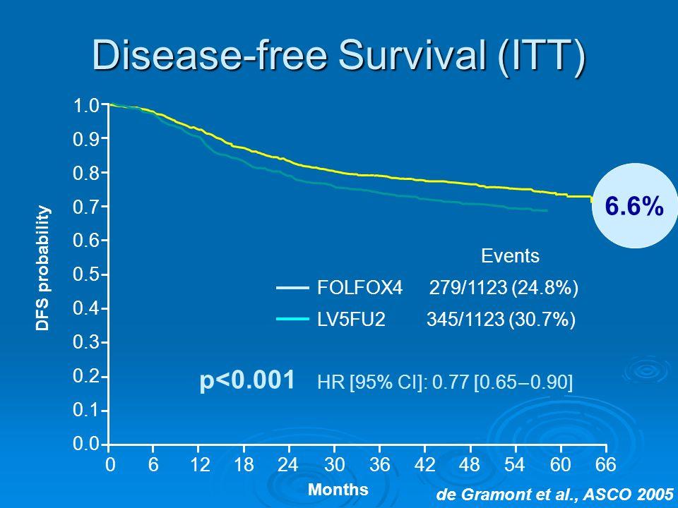 6.6% Disease-free Survival (ITT) 1.0 0.9 0.8 0.7 0.6 0.5 0.3 0.4 0.2 0.1 0.0 0666121824303642485460 Months Events FOLFOX4 279/1123 (24.8%) LV5FU2 345/1123 (30.7%) HR [95% CI]: 0.77 [0.65 – 0.90] DFS probability p<0.001 de Gramont et al., ASCO 2005