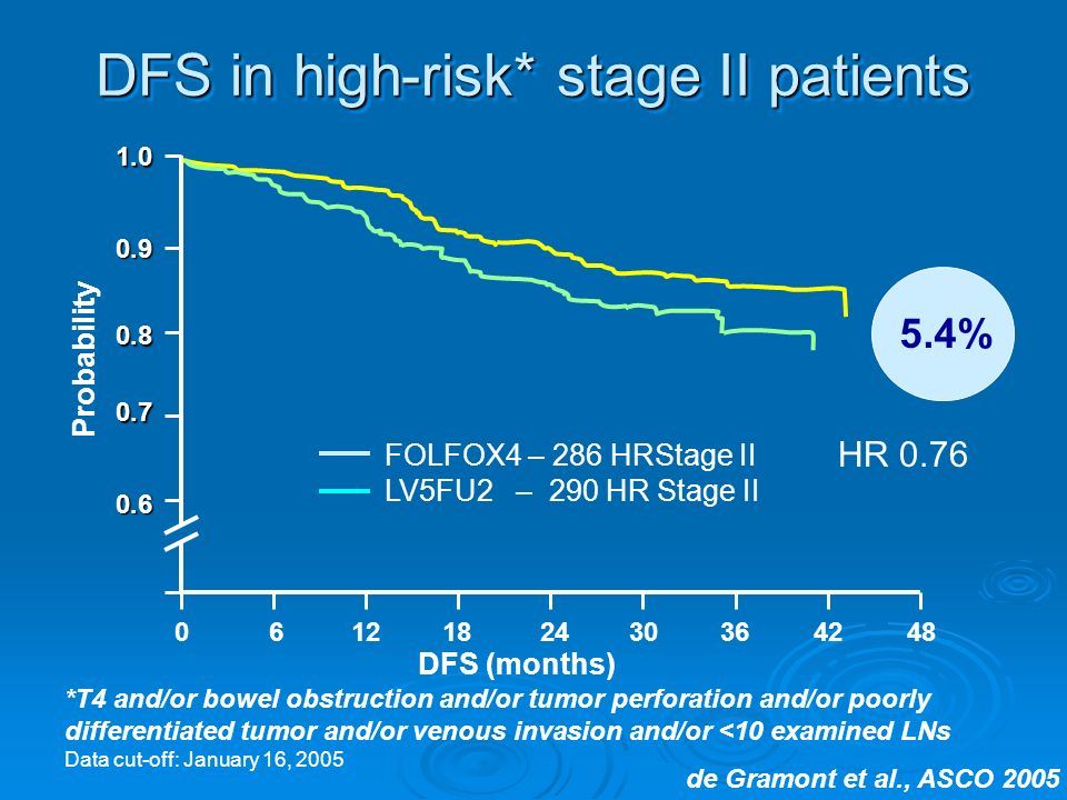 DFS (months) DFS in high-risk* stage II patients 1.0 0.9 0.8 0.7 0.6 Probability *T4 and/or bowel obstruction and/or tumor perforation and/or poorly differentiated tumor and/or venous invasion and/or <10 examined LNs Data cut-off: January 16, 2005 0612182430364248 5.4% HR 0.76 FOLFOX4 – 286 HRStage II LV5FU2 – 290 HR Stage II de Gramont et al., ASCO 2005