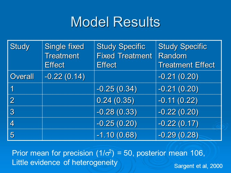 Model Results Study Single fixed Treatment Effect Study Specific Fixed Treatment Effect Study Specific Random Treatment Effect Overall -0.22 (0.14) -0.21 (0.20) 1 -0.25 (0.34) -0.21 (0.20) 2 0.24 (0.35) -0.11 (0.22) 3 -0.28 (0.33) -0.22 (0.20) 4 -0.25 (0.20) -0.22 (0.17) 5 -1.10 (0.68) -0.29 (0.28) Prior mean for precision (1/ 2 ) = 50, posterior mean 106, Little evidence of heterogeneity Sargent et al, 2000