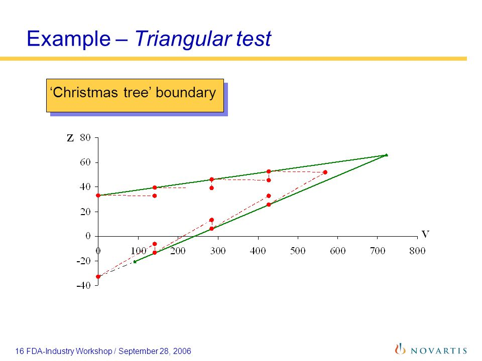 16 FDA-Industry Workshop / September 28, 2006 Example – Triangular test Christmas tree boundary
