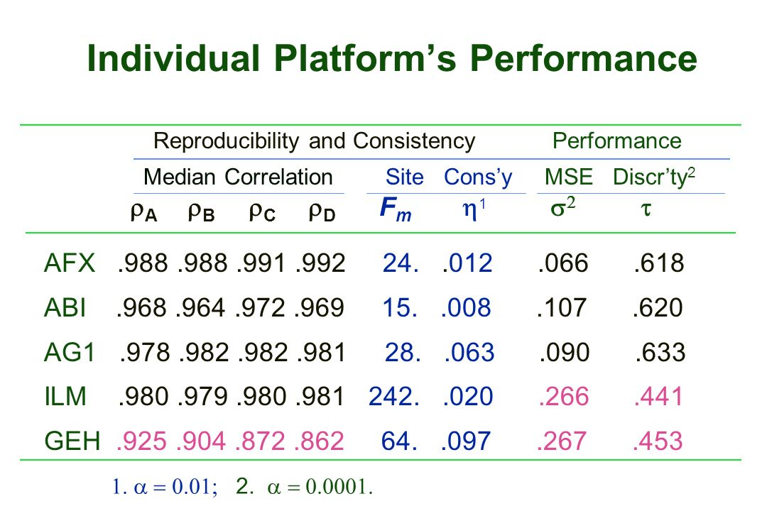 Individual Platforms Performance Reproducibility and Consistency Performance Median Correlation Site Consy MSE Discrty 2 A B C D F m 1 AFX.988.988.991.992 24..012.066.618 ABI.968.964.972.969 15..008.107.620 AG1.978.982.982.981 28..063.090.633 ILM.980.979.980.981 242..020.266.441 GEH.925.904.872.862 64..097.267.453 2.