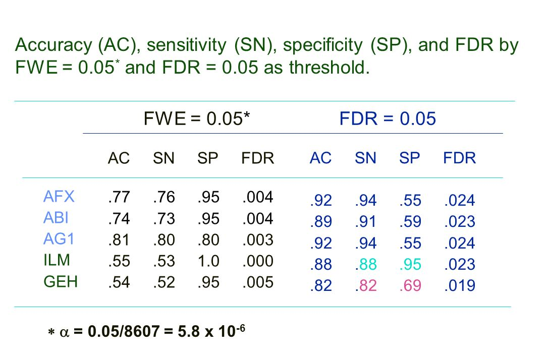 Accuracy (AC), sensitivity (SN), specificity (SP), and FDR by FWE = 0.05 * and FDR = 0.05 as threshold.