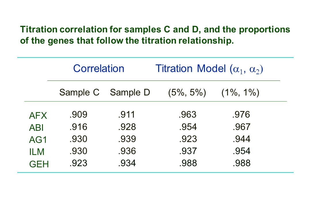 Titration correlation for samples C and D, and the proportions of the genes that follow the titration relationship.