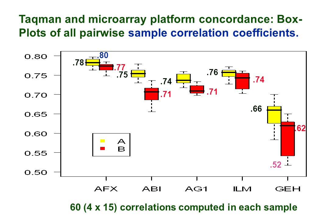 Taqman and microarray platform concordance: Box- Plots of all pairwise sample correlation coefficients.