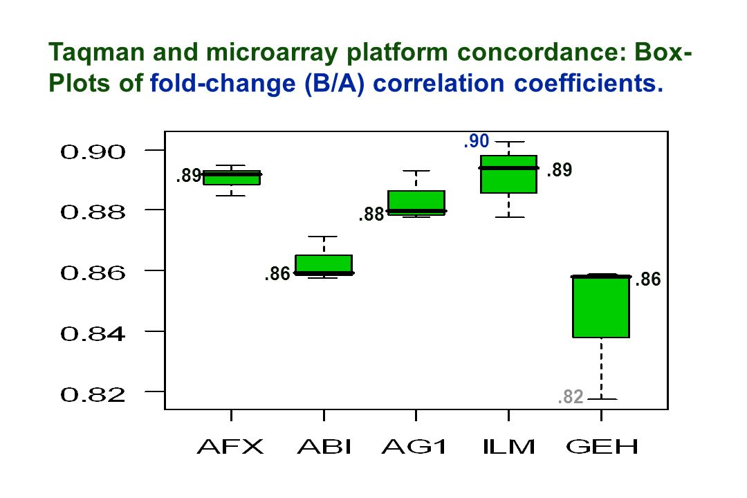 Taqman and microarray platform concordance: Box- Plots of fold-change (B/A) correlation coefficients..86.88.89.86.89.82.90