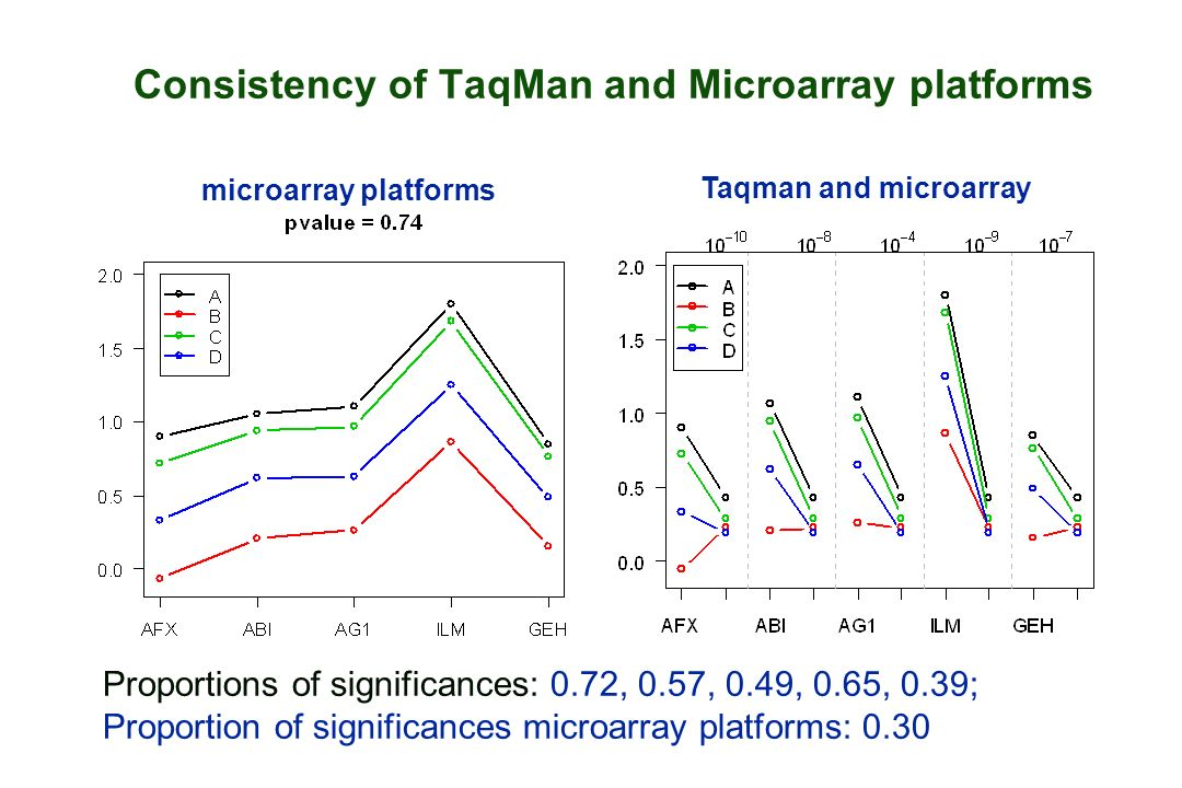 Consistency of TaqMan and Microarray platforms Proportions of significances: 0.72, 0.57, 0.49, 0.65, 0.39; Proportion of significances microarray plat