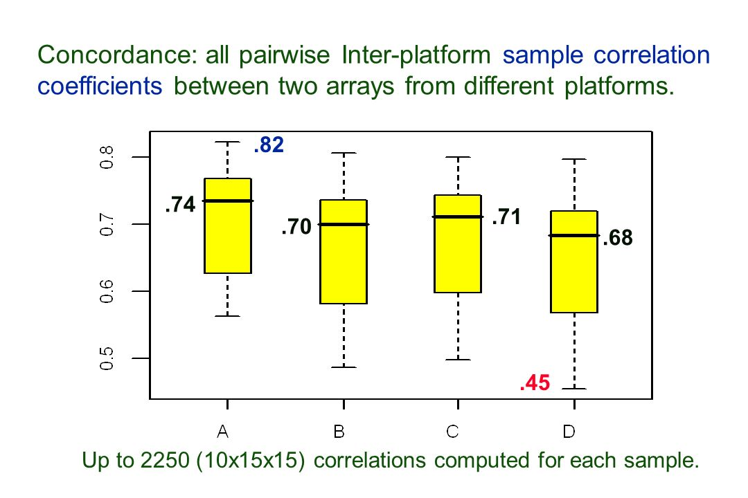 Concordance: all pairwise Inter-platform sample correlation coefficients between two arrays from different platforms.
