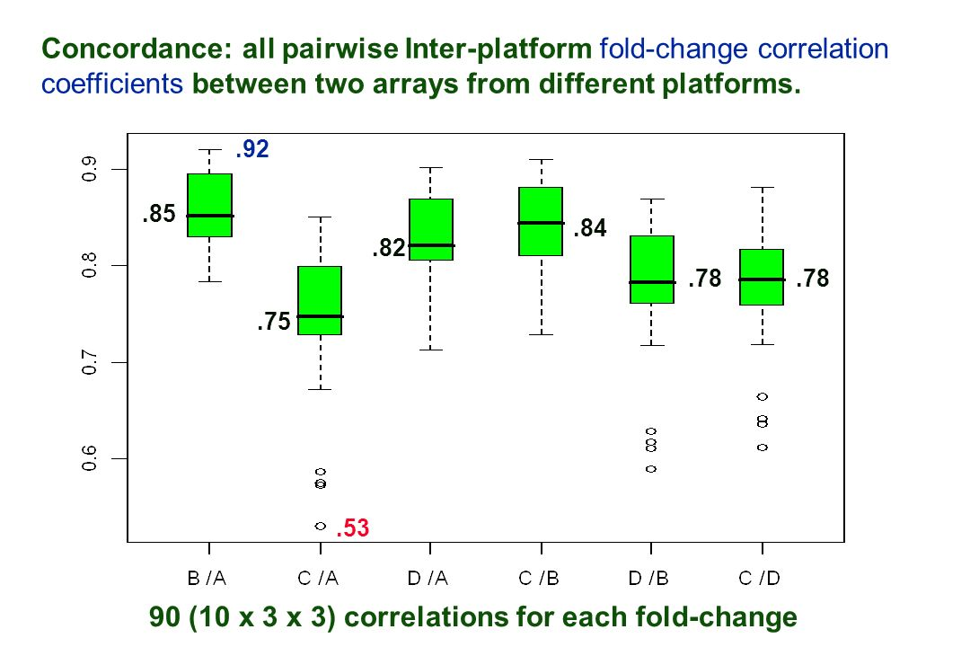 Concordance: all pairwise Inter-platform fold-change correlation coefficients between two arrays from different platforms. 90 (10 x 3 x 3) correlation