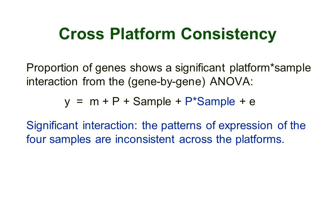 Cross Platform Consistency Proportion of genes shows a significant platform*sample interaction from the (gene-by-gene) ANOVA: y = m + P + Sample + P*S