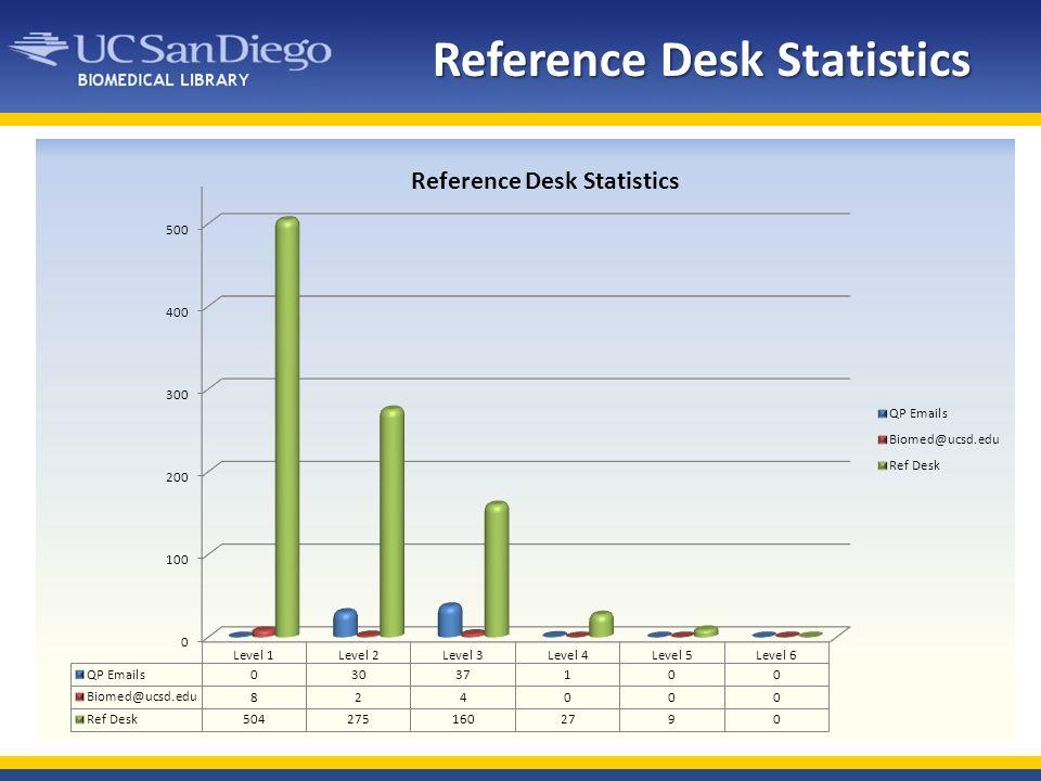 Reference Desk Statistics