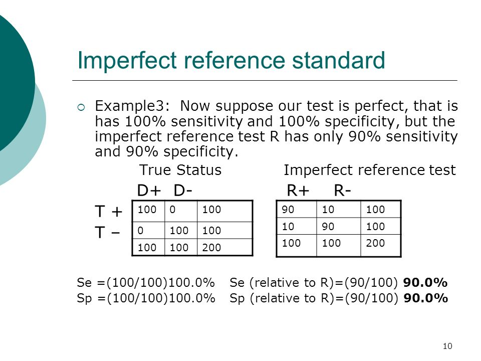 10 Imperfect reference standard Example3: Now suppose our test is perfect, that is has 100% sensitivity and 100% specificity, but the imperfect refere